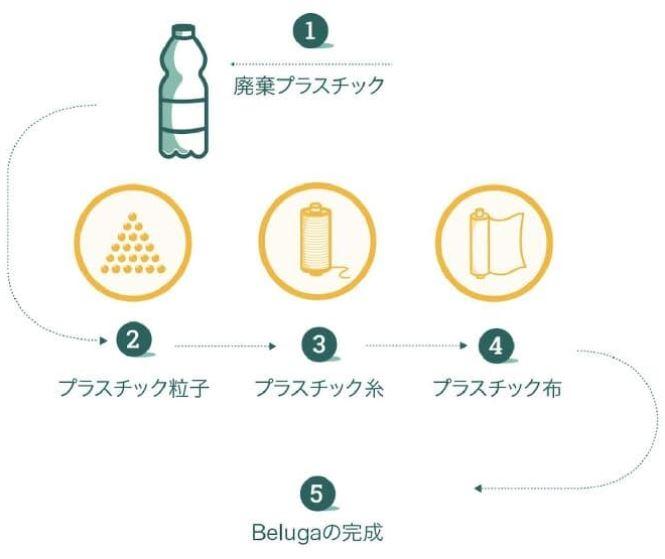 廃棄プラスチックからテント(Beluga)ができるまで