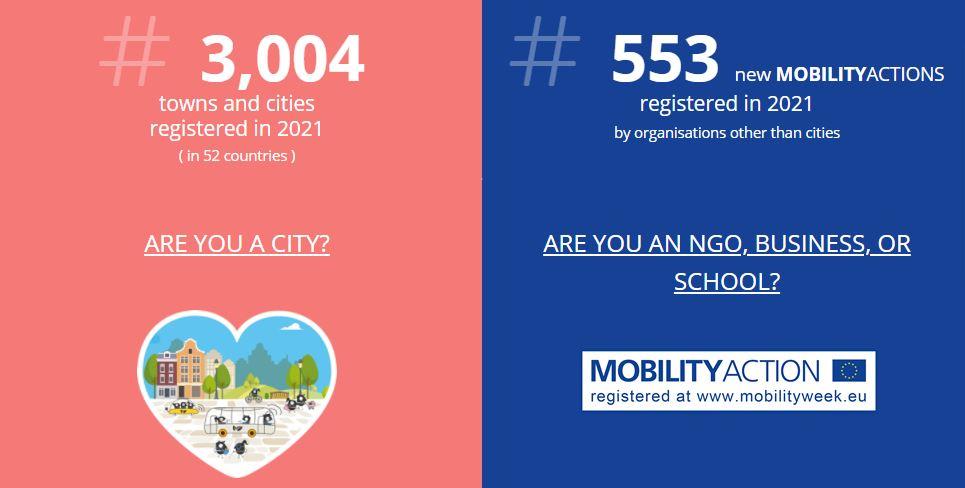 今年のEuropean Mobility Weekの参加国・都市